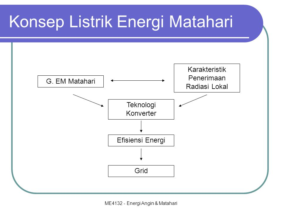 ME4132 - Energi Angin & Matahari Konsep Listrik Energi Matahari G. EM Matahari Karakteristik Penerimaan Radiasi Lokal Teknologi Konverter Efisiensi En