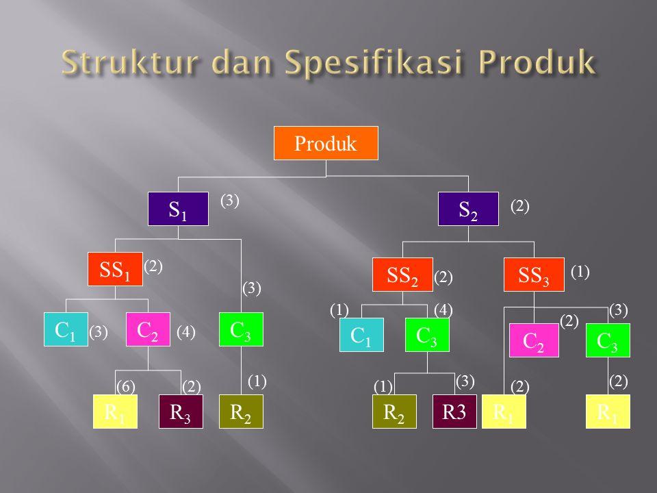Produk S2S2 S1S1 C2C2 SS 1 SS 3 SS 2 C2C2 C3C3 C1C1 C1C1 C3C3 C3C3 R1R1 R2R2 R3R3 R3R2R2 R1R1 R1R1 (4) (2) (3) (6) (3) (2) (1) (3) (4) (1) (3) (2) (3)