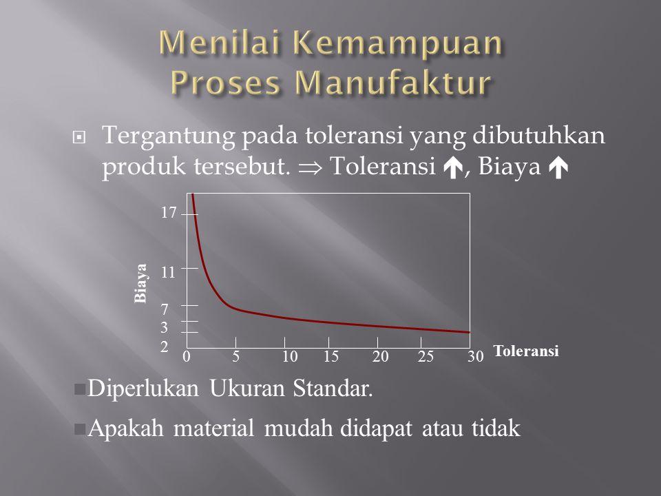  Tergantung pada toleransi yang dibutuhkan produk tersebut.  Toleransi , Biaya  0 5 10 15 20 25 30 17 11 7 3 2 Biaya Toleransi n Diperlukan Ukuran
