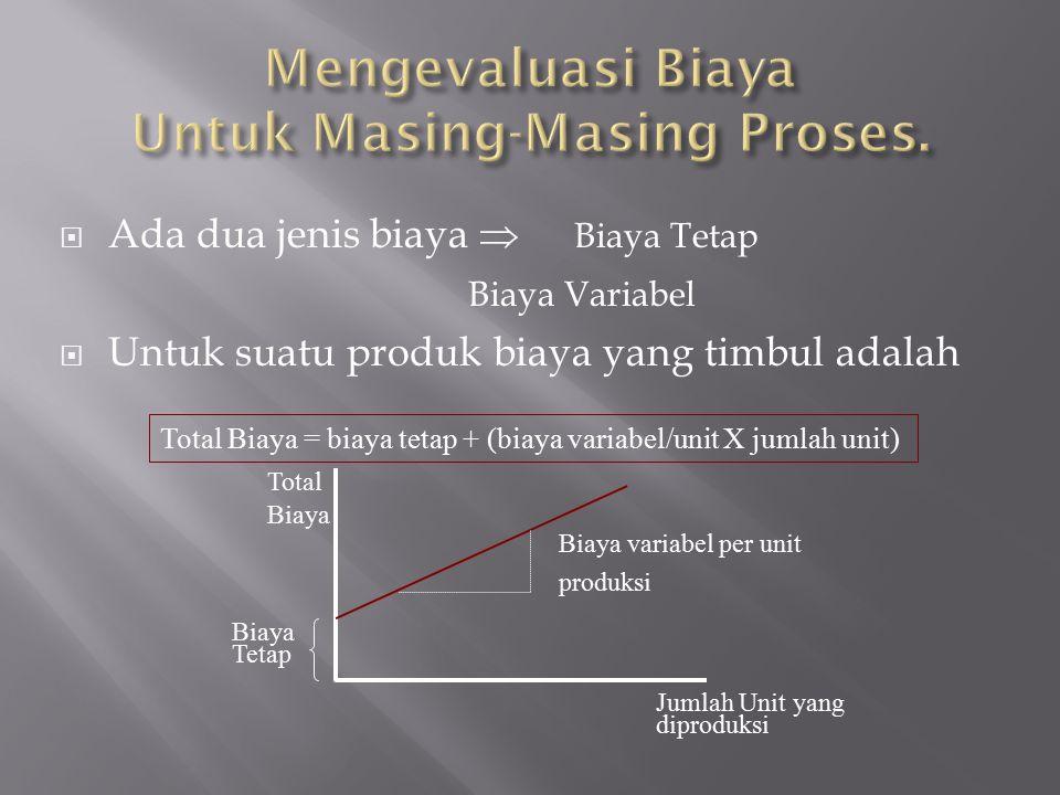  Ada dua jenis biaya  Biaya Tetap Biaya Variabel  Untuk suatu produk biaya yang timbul adalah Total Biaya = biaya tetap + (biaya variabel/unit X ju