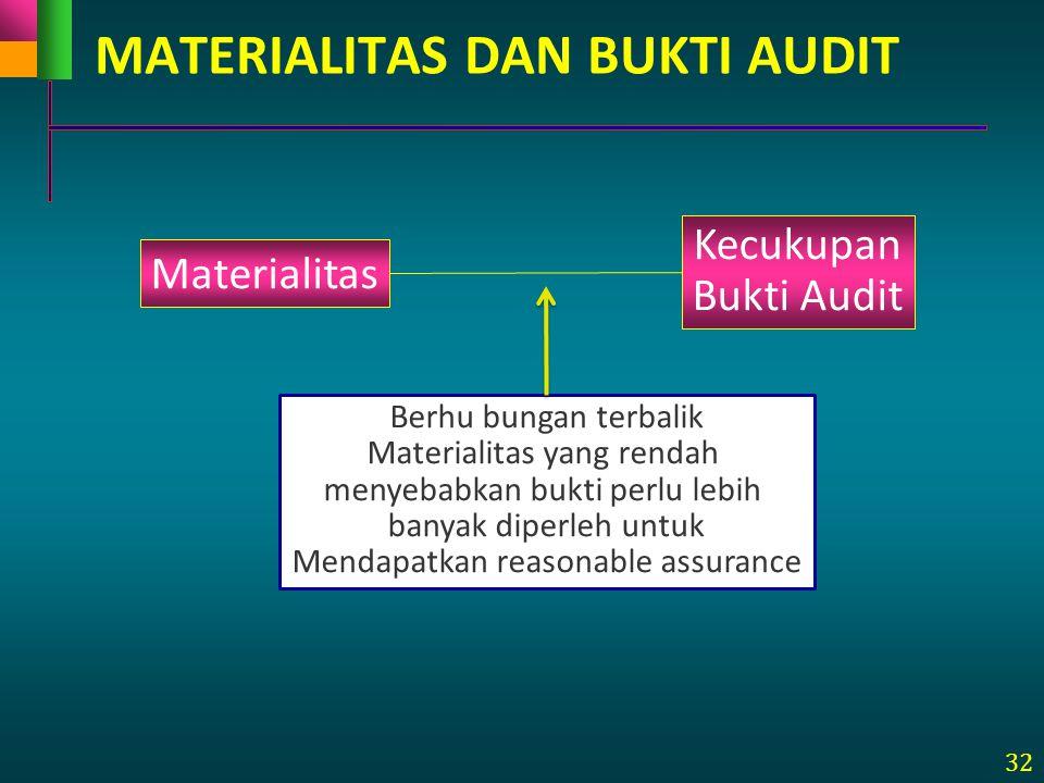 32 MATERIALITAS DAN BUKTI AUDIT Materialitas Kecukupan Bukti Audit Berhu bungan terbalik Materialitas yang rendah menyebabkan bukti perlu lebih banyak