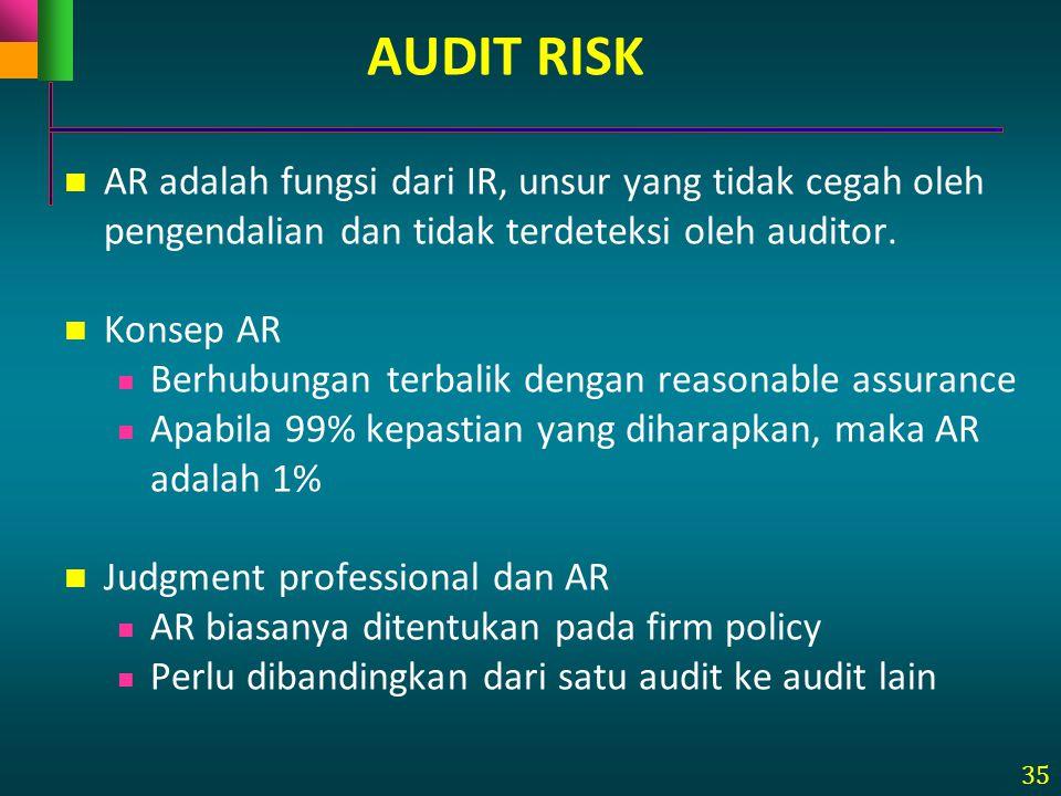 35 AUDIT RISK AR adalah fungsi dari IR, unsur yang tidak cegah oleh pengendalian dan tidak terdeteksi oleh auditor. Konsep AR Berhubungan terbalik den