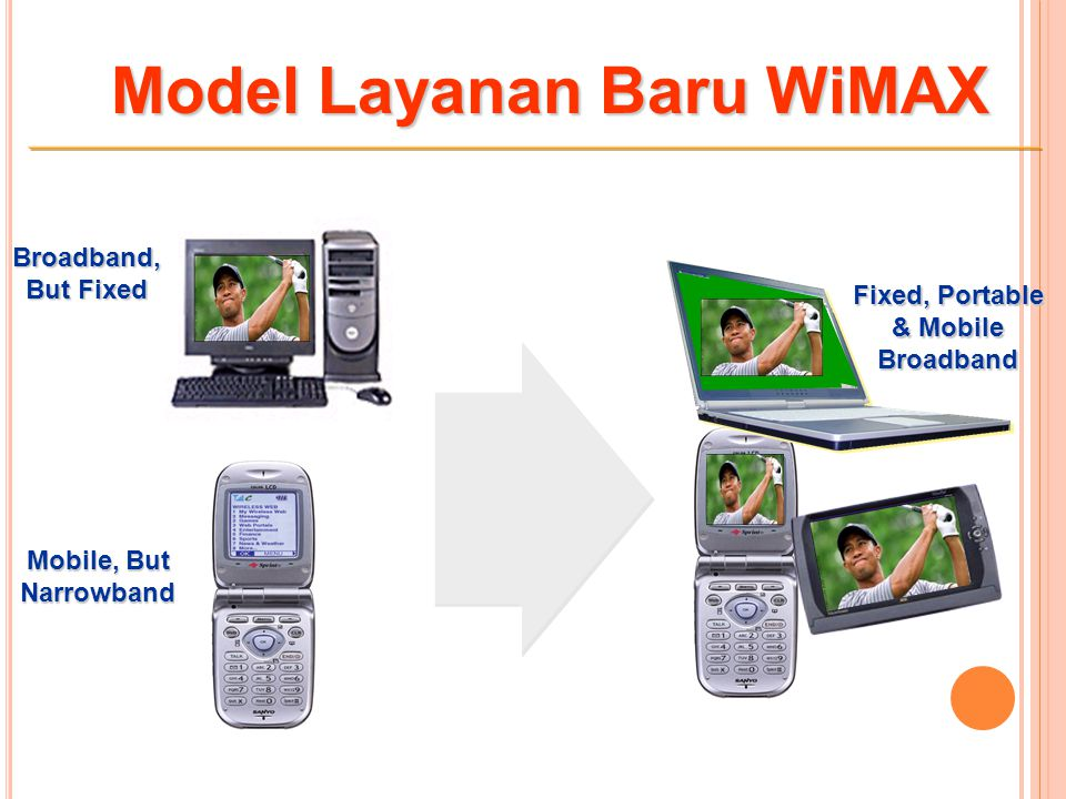 Model Layanan Baru WiMAX Mobile, But Narrowband Broadband, But Fixed Fixed, Portable & Mobile Broadband
