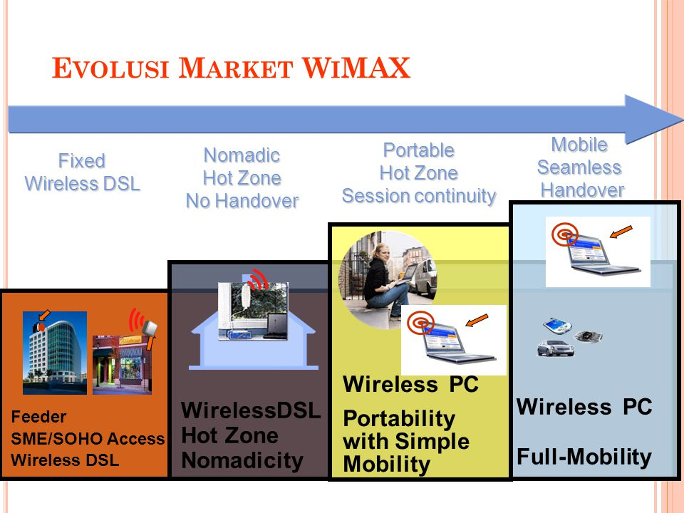 E VOLUSI M ARKET W I MAX Feeder SME/SOHO Access Wireless DSL Hot Zone Nomadicity Wireless PC Portability with Simple Mobility Wireless PC Full-Mobilit