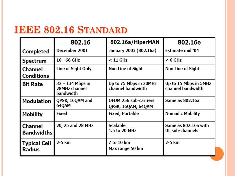 IEEE 802.16 S TANDARD