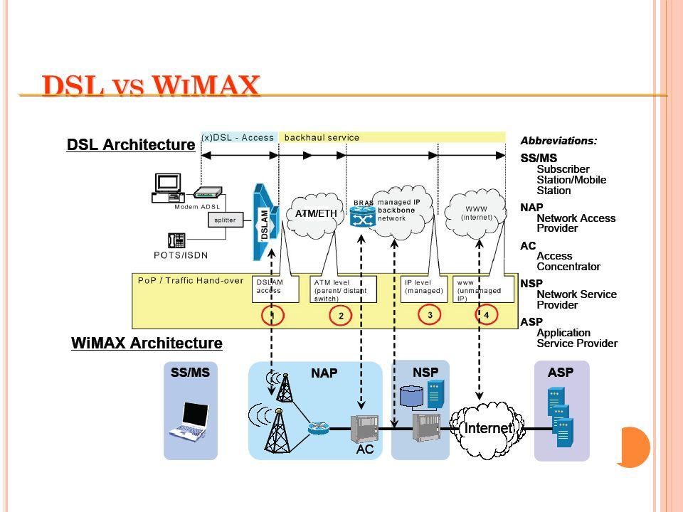 DSL VS W I MAX