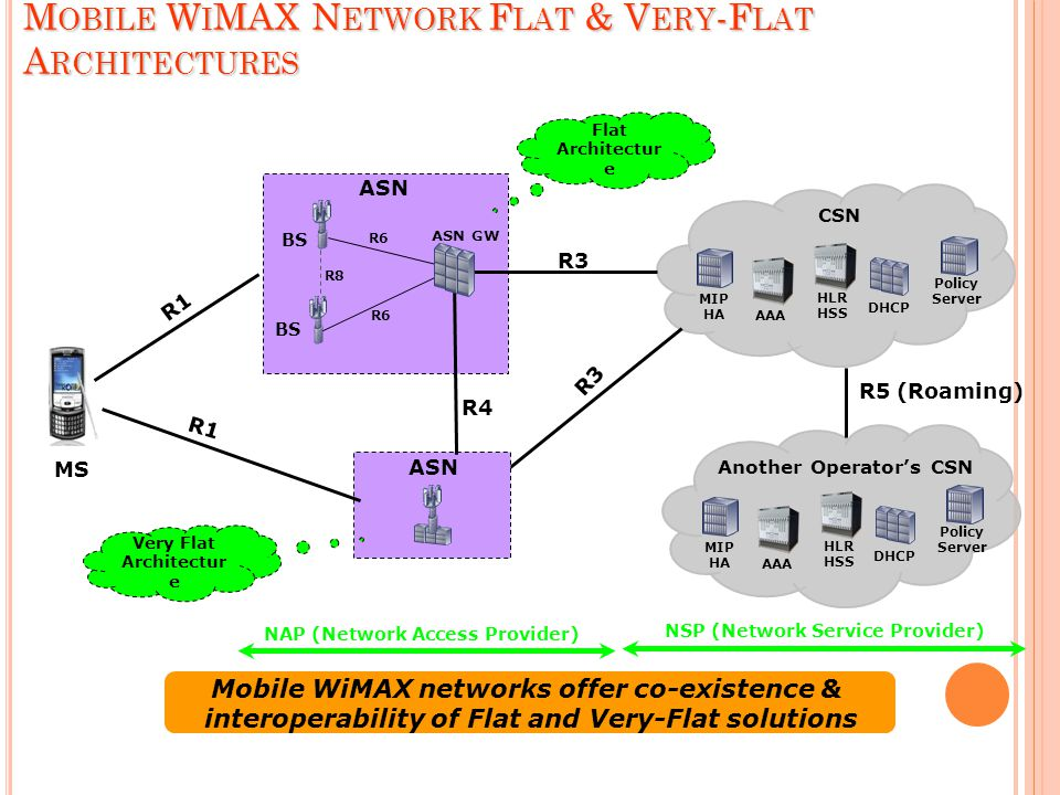 M OBILE W I MAX N ETWORK F LAT & V ERY -F LAT A RCHITECTURES BS R8 R6 MS ASN R6 R3 ASN R4 ASN GW Another Operator's CSN MIP HA AAA HLR HSS DHCP Policy