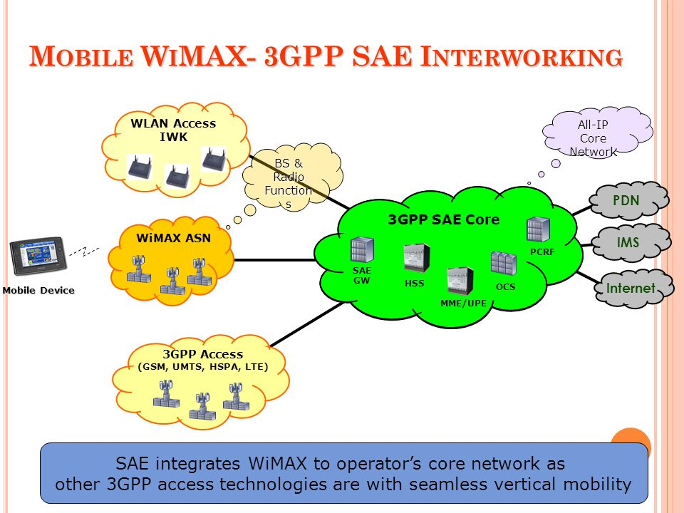 WLAN Access IWK 3GPP Access (GSM, UMTS, HSPA, LTE) M OBILE W I MAX- 3GPP SAE I NTERWORKING WiMAX ASN Mobility Anchor Auth Server Provisioning System B