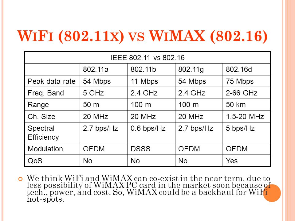 W I F I (802.11 X ) VS W I MAX (802.16) IEEE 802.11 vs 802.16 802.11a802.11b802.11g802.16d Peak data rate54 Mbps11 Mbps54 Mbps75 Mbps Freq. Band5 GHz2