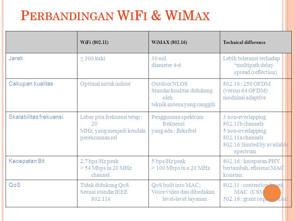 P ERBANDINGAN W I F I & W I M AX WiFi (802.11)WiMAX (802.16)Technical difference Jarak + 300 kaki30 mil diameter 4-6 Lebih toleransi terhadap multipath delay spread (reflection) Cakupan kualitas Optimal untuk indoorOutdoor NLOS Standar kualitas didukung oleh teknik antena yang canggih 802.16 : 256 OFDM (versus 64 OFDM) modulasi adaptive Skalabilitas frekuensi Lebar pita frekuensi tetap : 20 MHz, yang menjadi kendala perencanaan sel Penggunaan spektrum frekuensi yang ada : fleksibel 3 non-everlapping 802.11b channels 5 non-overlapping 802.11a channels 802.16 :limited by available spectrum Kecepatan Bit 2.7 bps/Hz peak > 54 Mbps in 20 MHz channel 5 bps/Hz peak > 100 Mbps in a 20 MHz 802.16 : kecepatan PHY bertambah, efisiensi MAC konstan QoS Tidak didukung QoS Sesuai standar IEEE 802.11e QoS built into MAC; Voice/video dan dibedakan level-level layanan 802.11 : contention-based MAC (CSMA) 502.16 : grant request MAC