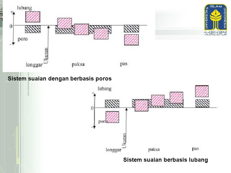 Sistem suaian dengan berbasis poros Sistem suaian berbasis lubang