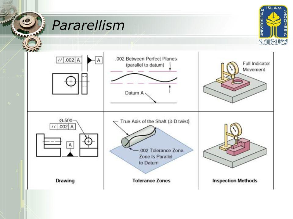 Pararellism