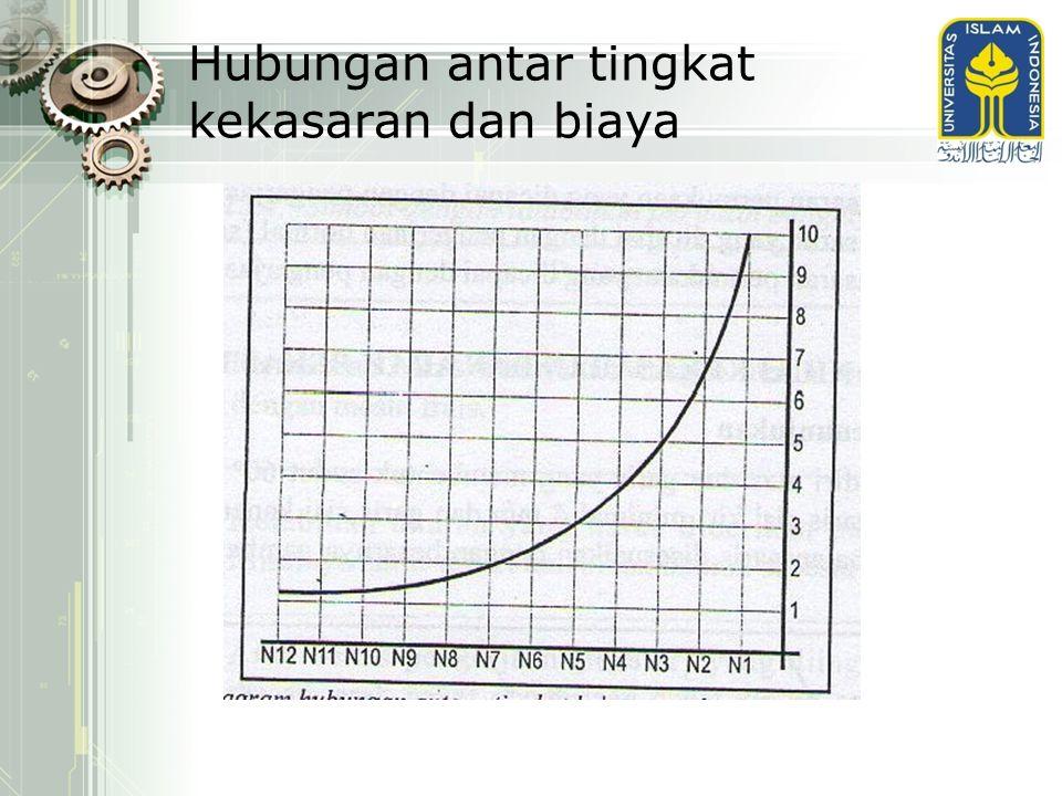 Hubungan antar tingkat kekasaran dan biaya