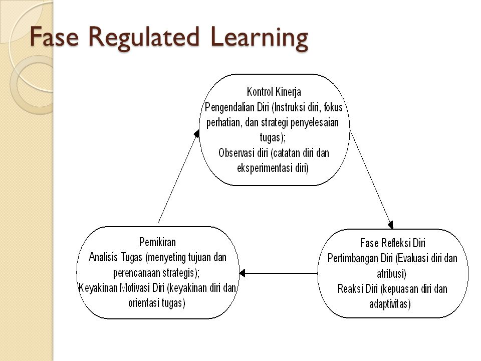 Fase Regulated Learning