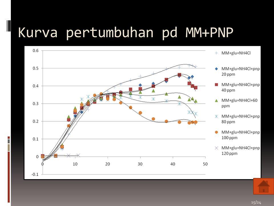 Kurva pertumbuhan pd MM+PNP 15/24