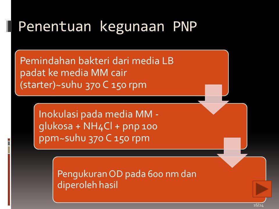 Penentuan kegunaan PNP Pemindahan bakteri dari media LB padat ke media MM cair (starter)~suhu 37o C 150 rpm Inokulasi pada media MM - glukosa + NH4Cl
