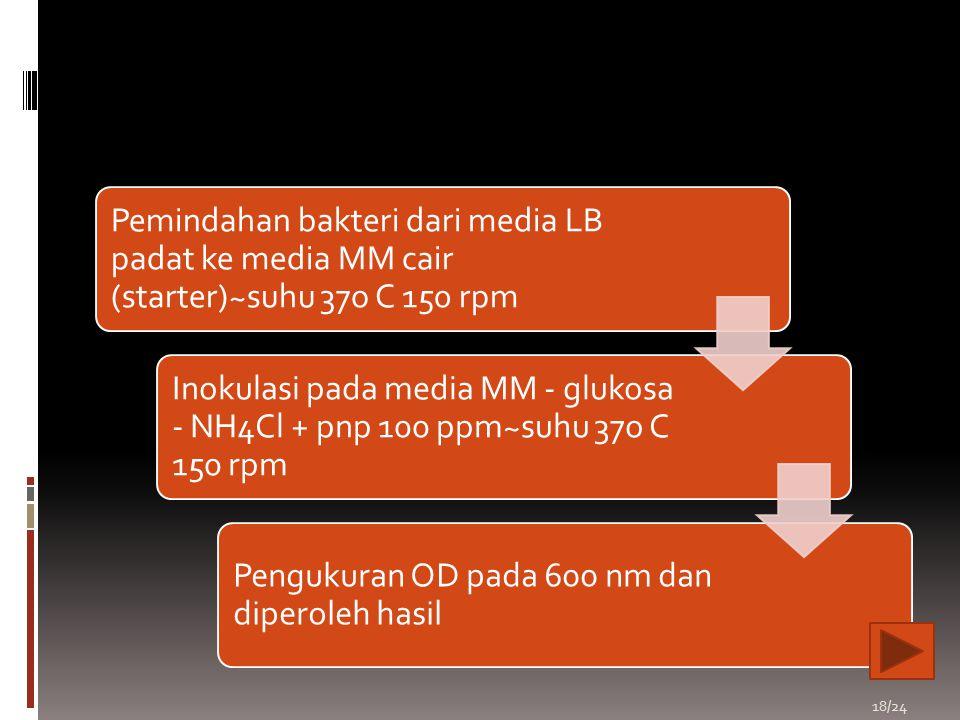 18/24 Pemindahan bakteri dari media LB padat ke media MM cair (starter)~suhu 37o C 150 rpm Inokulasi pada media MM - glukosa - NH4Cl + pnp 100 ppm~suh
