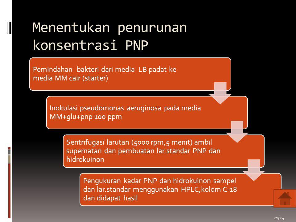 Menentukan penurunan konsentrasi PNP Pemindahan bakteri dari media LB padat ke media MM cair (starter) Inokulasi pseudomonas aeruginosa pada media MM+