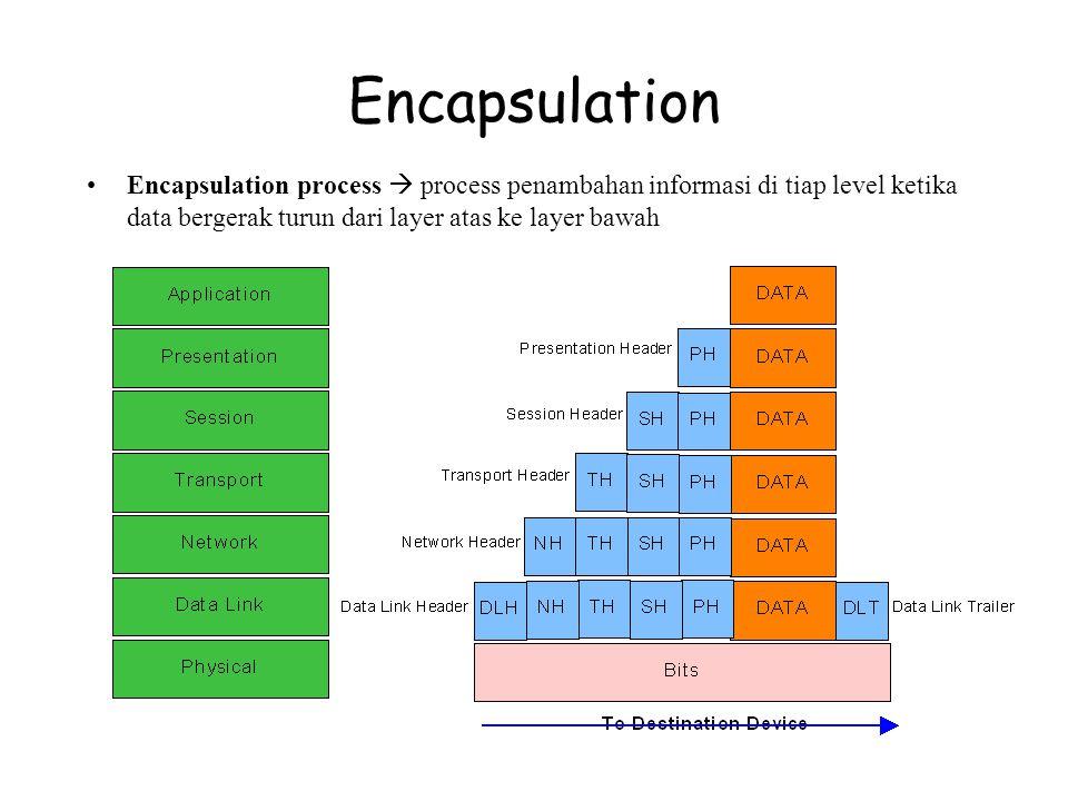 Encapsulation Encapsulation process  process penambahan informasi di tiap level ketika data bergerak turun dari layer atas ke layer bawah
