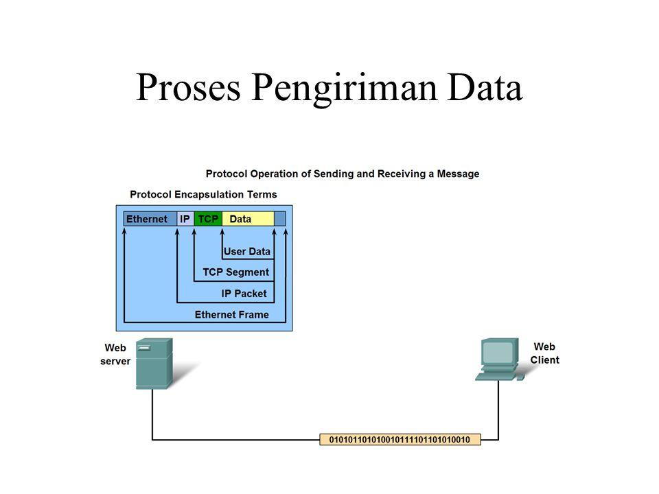 Proses Pengiriman Data