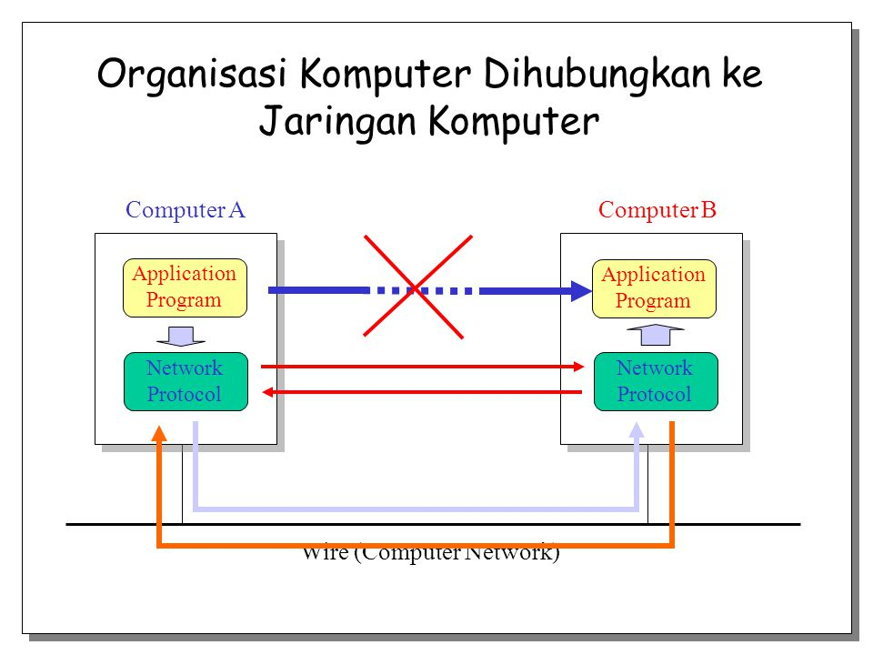 Organisasi Komputer Dihubungkan ke Jaringan Komputer Wire (Computer Network) Computer AComputer B Application Program Application Program Network Prot