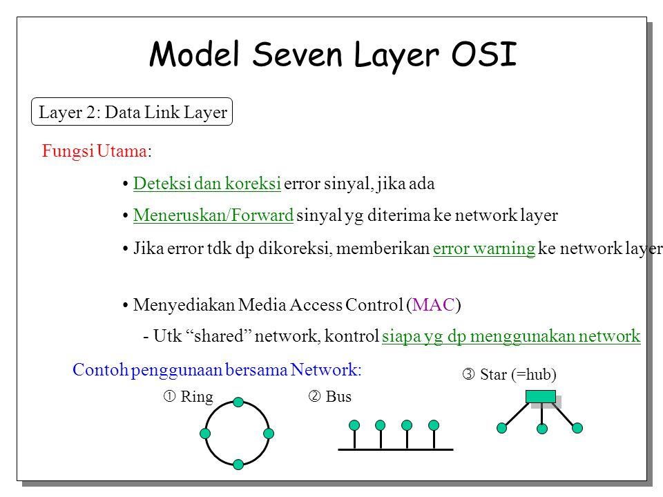 Layer 2: Data Link Layer Deteksi dan koreksi error sinyal, jika ada Fungsi Utama: Meneruskan/Forward sinyal yg diterima ke network layer Jika error td