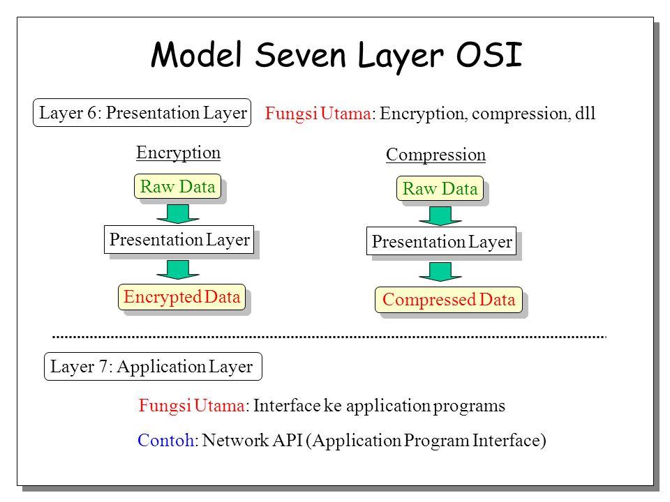 Layer 6: Presentation Layer Fungsi Utama: Encryption, compression, dll Presentation Layer Encrypted Data Raw Data Encryption Presentation Layer Compre