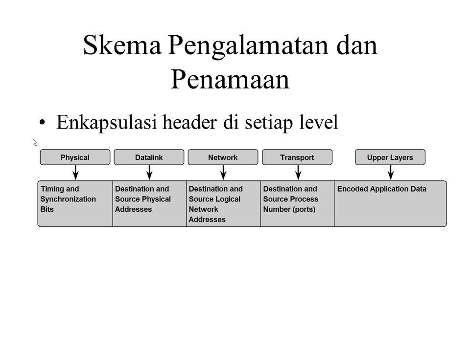 Skema Pengalamatan dan Penamaan Enkapsulasi header di setiap level