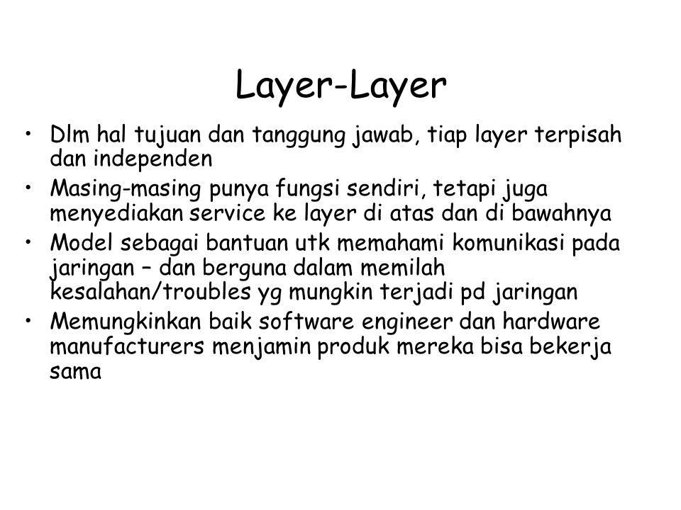 Kerja Layer-Layer Saat berkomunikasi, tiap layer OSI berbicara dg layer yg sama pd device yg lain Mis.
