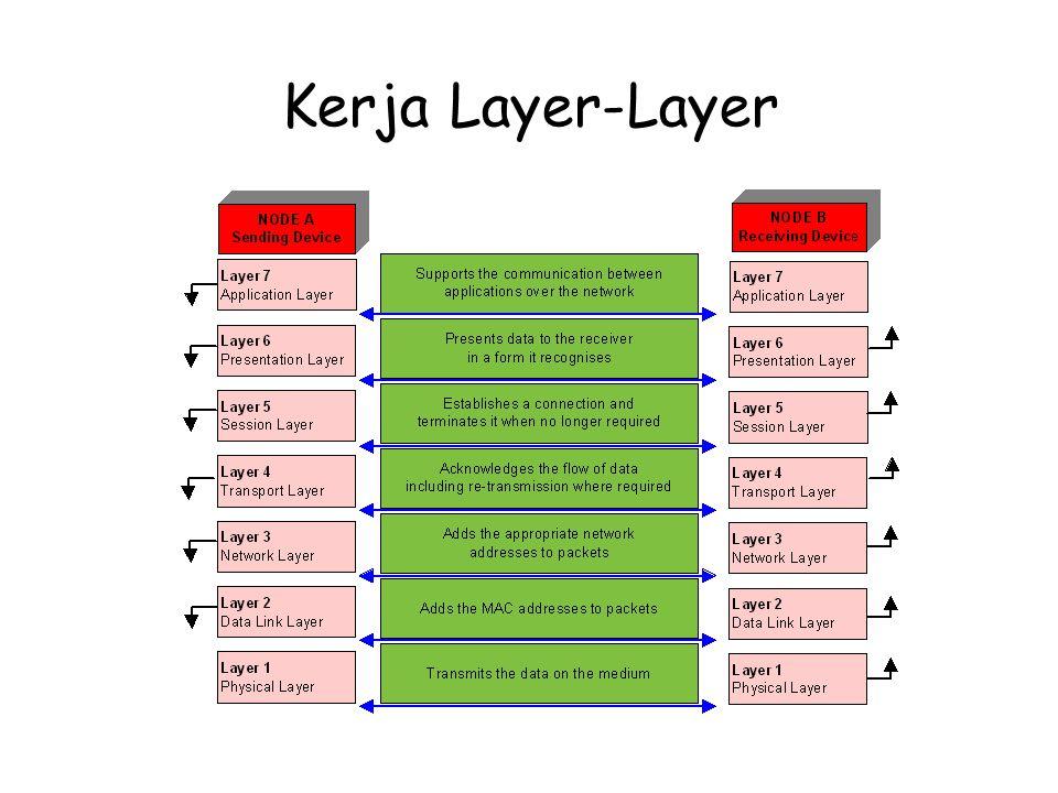 Layer 1: Physical Layer Fungsi Utama: Berhubungan dg sinyal elektrik Contoh: Manchester Signal Encoding NRZI Signal Encoding Bipolar-AMI Signal Encoding Mendefinisikan bagaimana sinyal direpresentasikan Interpretasi sinyal elektrik, representasikan sbg 1 atau 0 Model Seven Layer OSI