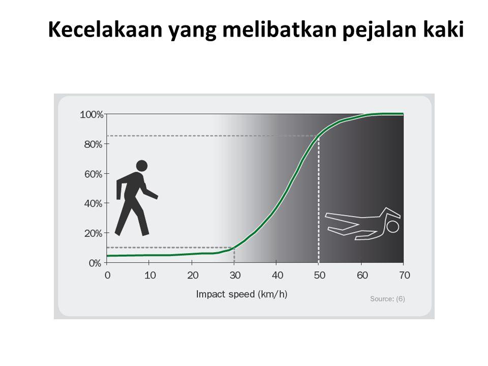 Kecelakaan yang melibatkan pejalan kaki