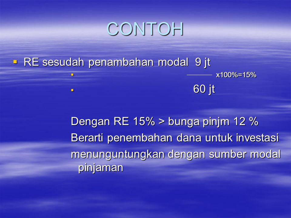 CONTOH  RE sesudah penambahan modal 9 jt  x100%=15%  60 jt Dengan RE 15% > bunga pinjm 12 % Berarti penembahan dana untuk investasi menunguntungkan