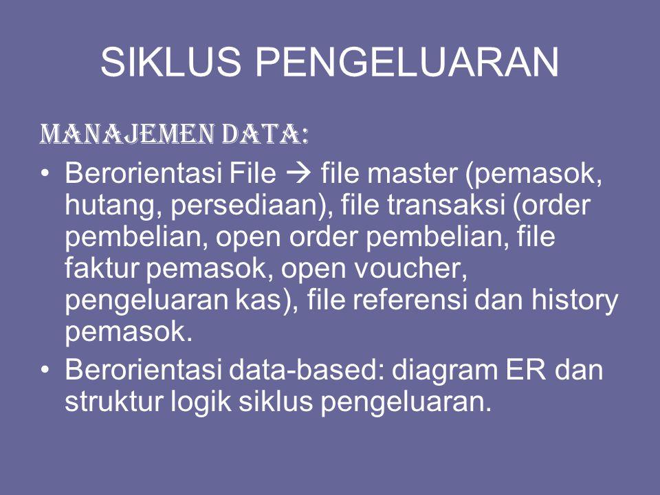 SIKLUS PENGELUARAN Manajemen data: Berorientasi File  file master (pemasok, hutang, persediaan), file transaksi (order pembelian, open order pembelian, file faktur pemasok, open voucher, pengeluaran kas), file referensi dan history pemasok.