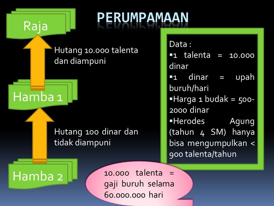 Raja Hutang 10.000 talenta dan diampuni Hamba 1 Hamba 2 Hutang 100 dinar dan tidak diampuni Data :  1 talenta = 10.000 dinar  1 dinar = upah buruh/h