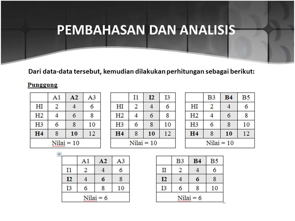 Dari data-data tersebut, kemudian dilakukan perhitungan sebagai berikut: PEMBAHASAN DAN ANALISIS
