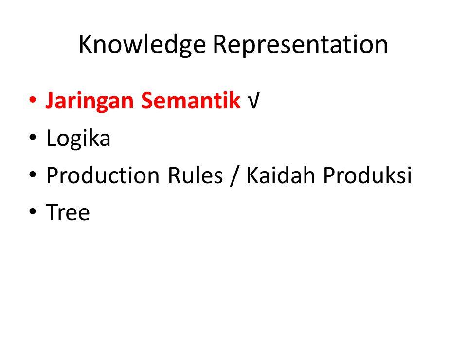 Knowledge Representation Jaringan Semantik √ Logika Production Rules / Kaidah Produksi Tree