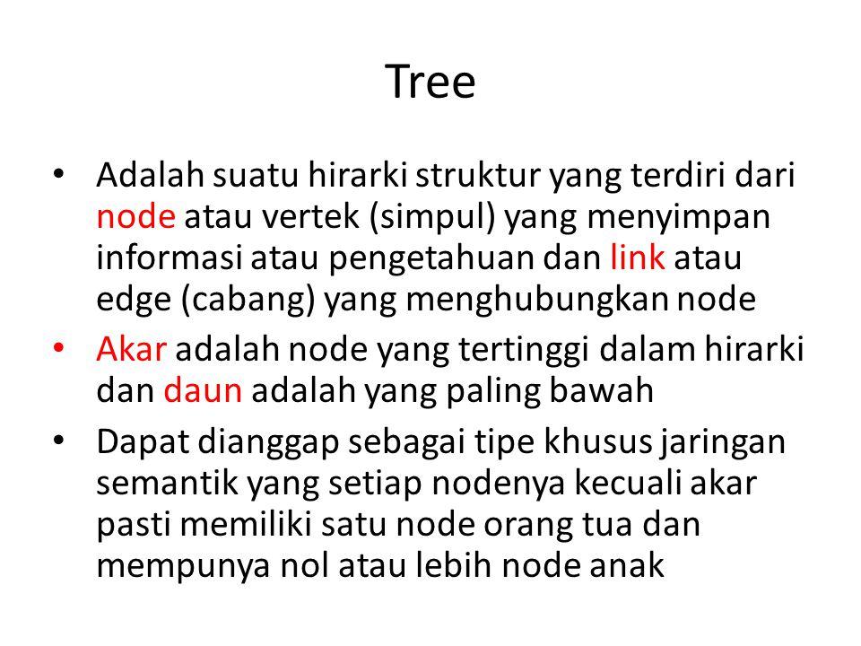 Tree Adalah suatu hirarki struktur yang terdiri dari node atau vertek (simpul) yang menyimpan informasi atau pengetahuan dan link atau edge (cabang) y
