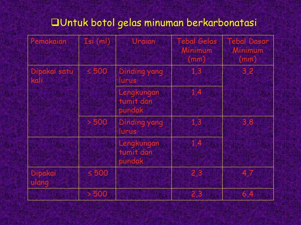  Untuk botol gelas minuman berkarbonatasi 6,42,3  500 4,72,3  500Dipakai ulang 1,4Lengkungan tumit dan pundak 3,81,3Dinding yang lurus  500 1,4Len