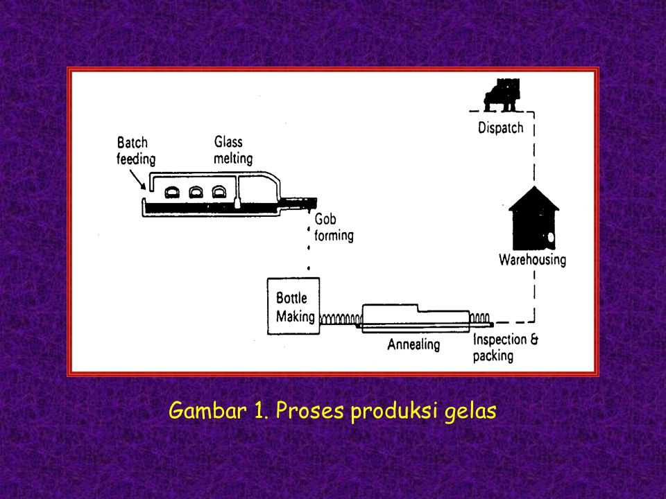 Gambar 1. Proses produksi gelas