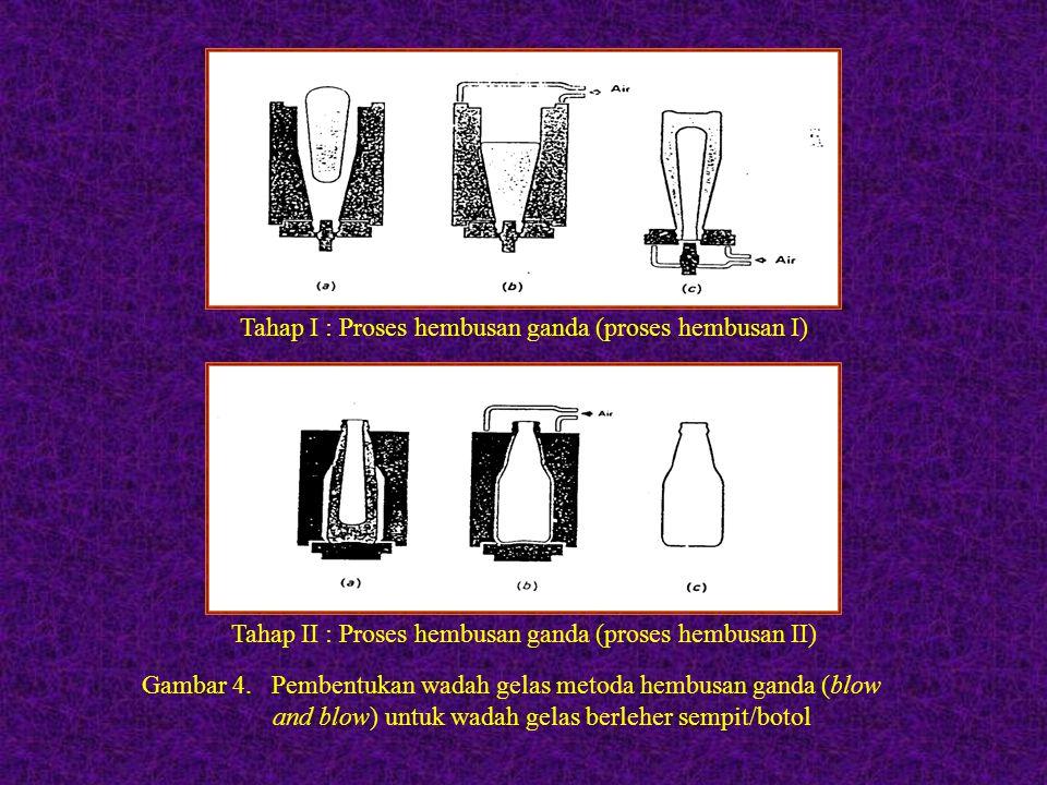 Gambar 4. Pembentukan wadah gelas metoda hembusan ganda (blow and blow) untuk wadah gelas berleher sempit/botol Tahap I : Proses hembusan ganda (prose