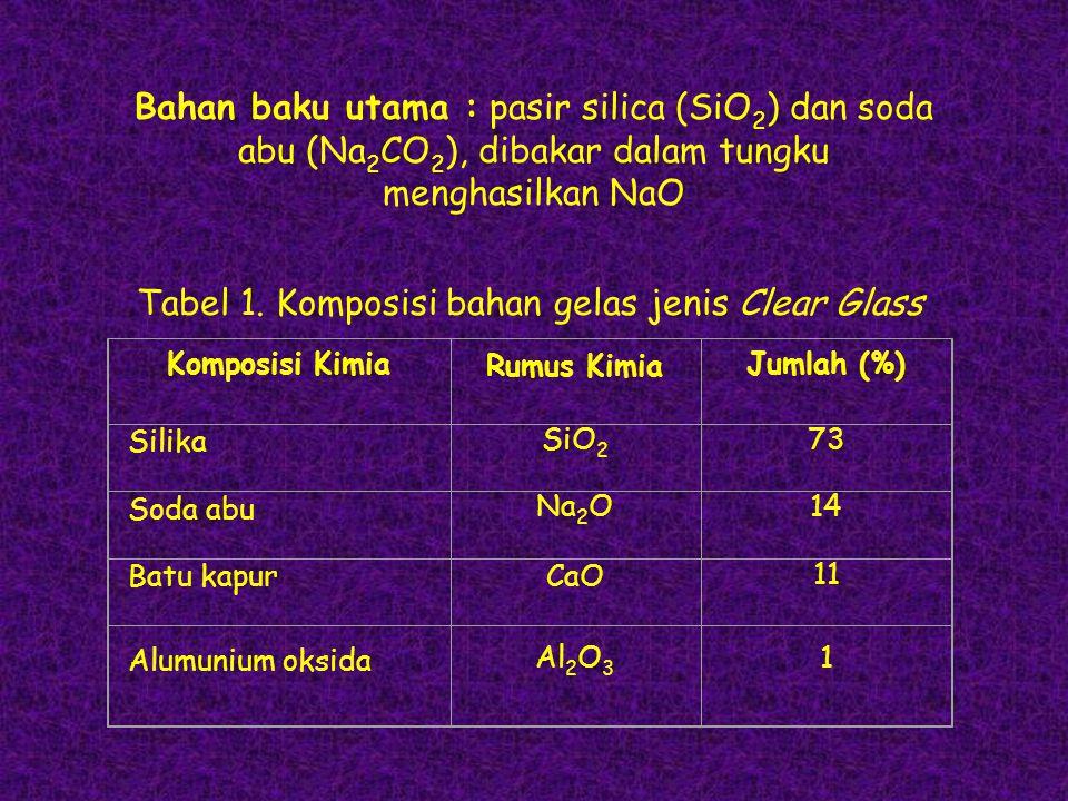Bahan baku utama : pasir silica (SiO 2 ) dan soda abu (Na 2 CO 2 ), dibakar dalam tungku menghasilkan NaO Komposisi Kimia Rumus Kimia Jumlah (%) Silik