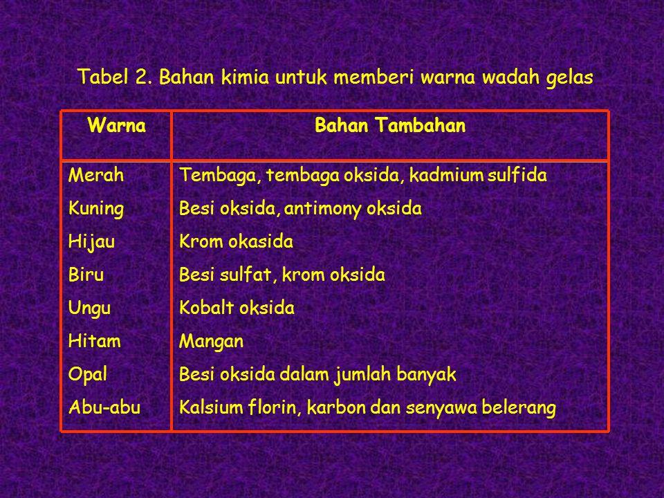 WarnaBahan Tambahan Tabel 2. Bahan kimia untuk memberi warna wadah gelas Merah Kuning Hijau Biru Ungu Hitam Opal Abu-abu Tembaga, tembaga oksida, kadm