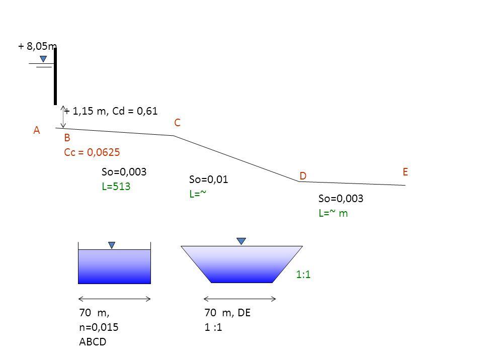 Ingat: Trapesium, Ketinggian dan Slope kritik Saluran trapesium dengan lebar dasar 15 m dan kemiringan tebing 1:1 mengalirkan debit 100 m3/det.