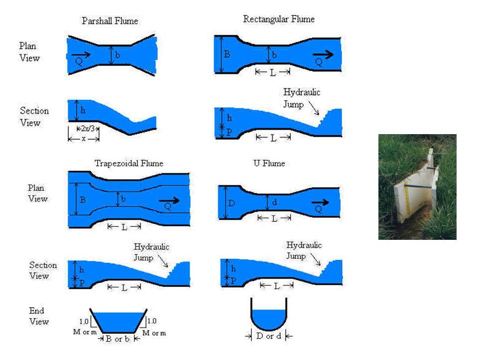 Latihan ambang lebar Sebuah saluran segiempat dengan lebar 3 m memiliki slope 0,0009 mengalirkan air dengan kedalaman 1.5 m.