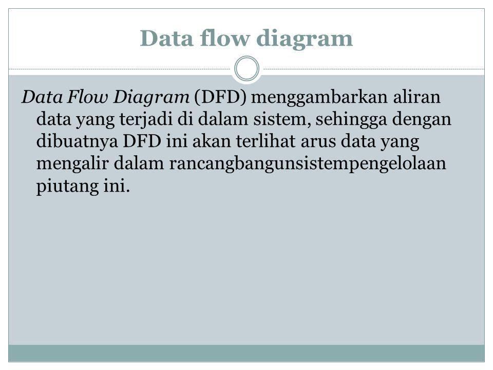 Data flow diagram Data Flow Diagram (DFD) menggambarkan aliran data yang terjadi di dalam sistem, sehingga dengan dibuatnya DFD ini akan terlihat arus