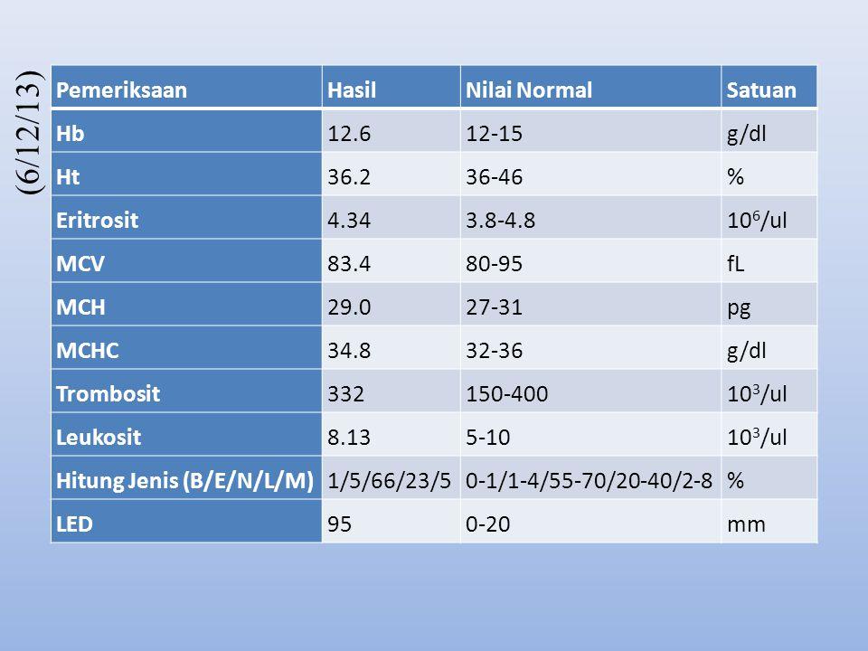 PemeriksaanHasilNilai NormalSatuan Hb12.612-15g/dl Ht36.236-46% Eritrosit4.343.8-4.810 6 /ul MCV83.480-95fL MCH29.027-31pg MCHC34.832-36g/dl Trombosit