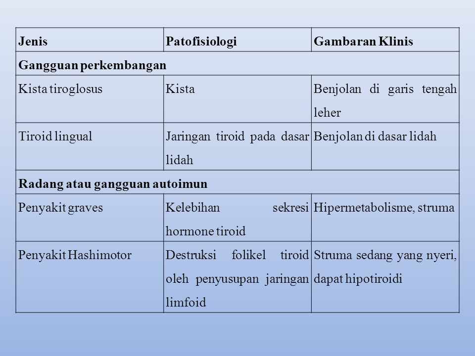 JenisPatofisiologiGambaran Klinis Gangguan perkembangan Kista tiroglosusKista Benjolan di garis tengah leher Tiroid lingual Jaringan tiroid pada dasar