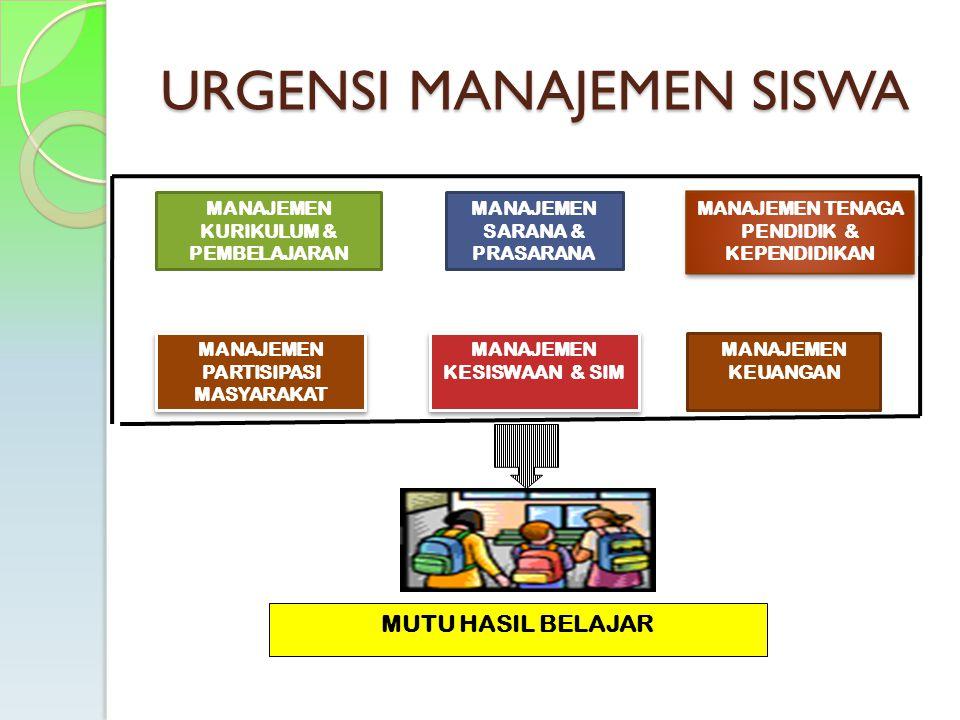 SISTEM MANAJEMEN MUTU (SMM) Kebijakan Institusi Kebijakan Institusi Visi dan Misi Visi dan Misi Tujuan & Sasasaran Monitoring Output / Lulusan Hasil yang Bermutu Kesiswa an Proses Pembela jaran Pembiay aan
