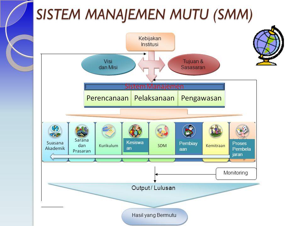 SISTEM MANAJEMEN MUTU (SMM) Kebijakan Institusi Kebijakan Institusi Visi dan Misi Visi dan Misi Tujuan & Sasasaran Monitoring Output / Lulusan Hasil y