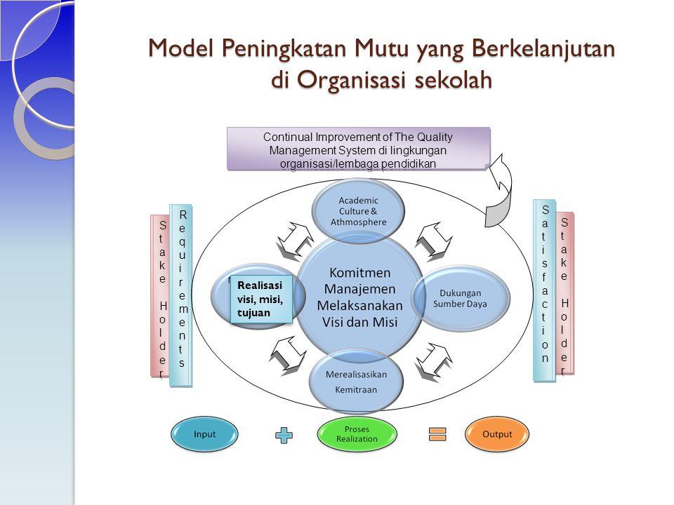 TEMA KELOMPOK M1: Perencanaan kesiswaan, termasuk di dalamnya adalah pengembangan program kesiswaan.